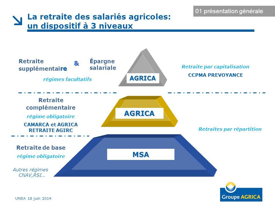 La retraite des salariés agricoles: un dispositif à 3 niveaux Retraite complémentaire régime obligatoire CAMARCA et AGRICA RETRAITE AGIRC AGRICA Retra