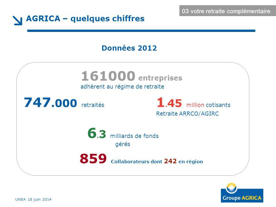 AGRICA – quelques chiffres 747.000 retraités 1. 45 million cotisants Retraite ARRCO/AGIRC 161000 entreprises adhèrent au régime de retraite 6. 3 milli