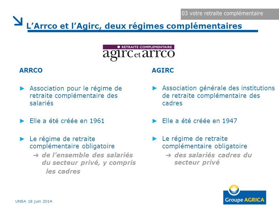 L'Arrco et l'Agirc, deux régimes complémentaires UNSA 18 juin 2014 ARRCO ► Association pour le régime de retraite complémentaire des salariés ► Elle a