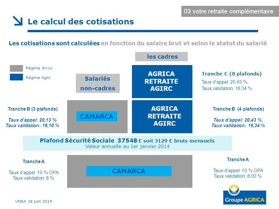 Le calcul des cotisations Régime Agirc Régime Arrco Plafond Sécurité Sociale 37548 € soit 3129 € bruts mensuels Valeur annuelle au 1er janvier 2014 AGRICA RETRAITE AGIRC CAMARCA les cadres Salariés non-cadres AGRICA RETRAITE AGIRC Tranche A Taux d'appel :10 % OPA Taux validation: 8 % Tranche A Taux d'appel :10 % OPA Taux validation: 8,00 % Les cotisations sont calculées en fonction du salaire brut et selon le statut du salarié Tranche B (4 plafonds) Taux d'appel: 20,43 %, Taux validation: 16,34 % Tranche C (8 plafonds) Taux d'appel: 20,43 %, Taux validation: 16,34 % Tranche B (3 plafonds) Taux d'appel: 20,13 % Taux validation: 16,10 % UNSA 18 juin 2014 03 votre retraite complémentaire