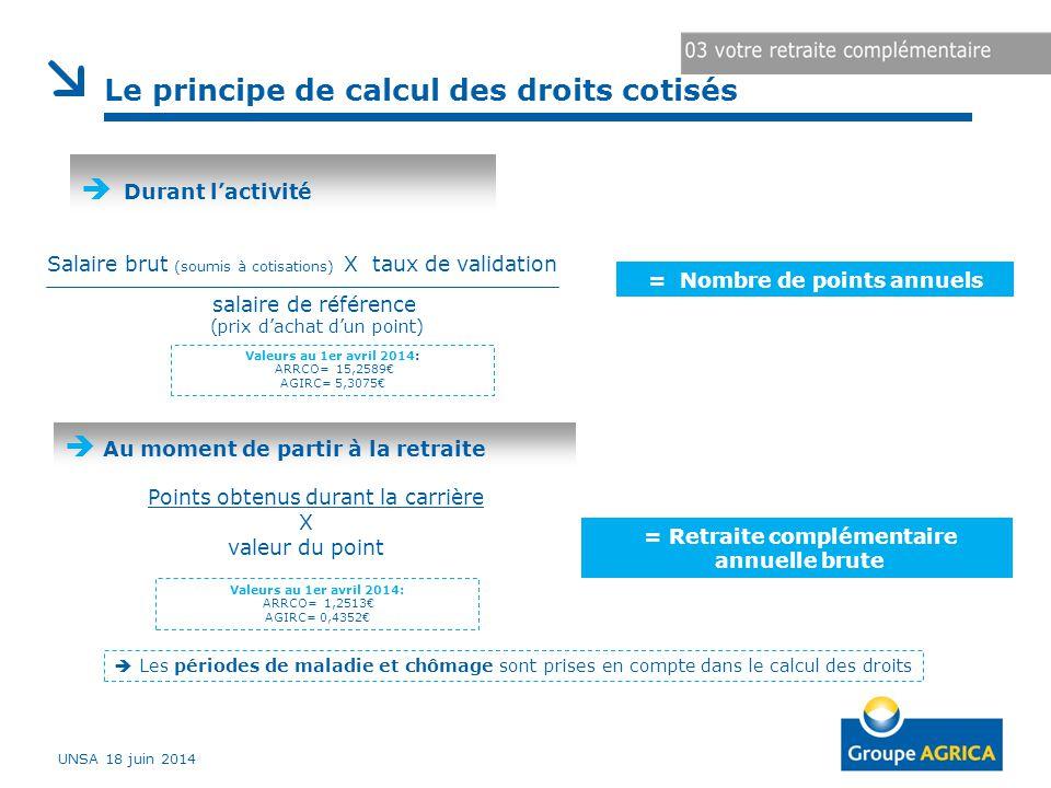 Le principe de calcul des droits cotisés salaire de référence (prix d'achat d'un point) = Nombre de points annuels  Durant l'activité Points obtenus durant la carrière X valeur du point = Retraite complémentaire annuelle brute  Au moment de partir à la retraite  Les périodes de maladie et chômage sont prises en compte dans le calcul des droits Salaire brut (soumis à cotisations) X taux de validation UNSA 18 juin 2014 Valeurs au 1er avril 2014: ARRCO= 15,2589€ AGIRC= 5,3075€ Valeurs au 1er avril 2014: ARRCO= 1,2513€ AGIRC= 0,4352€