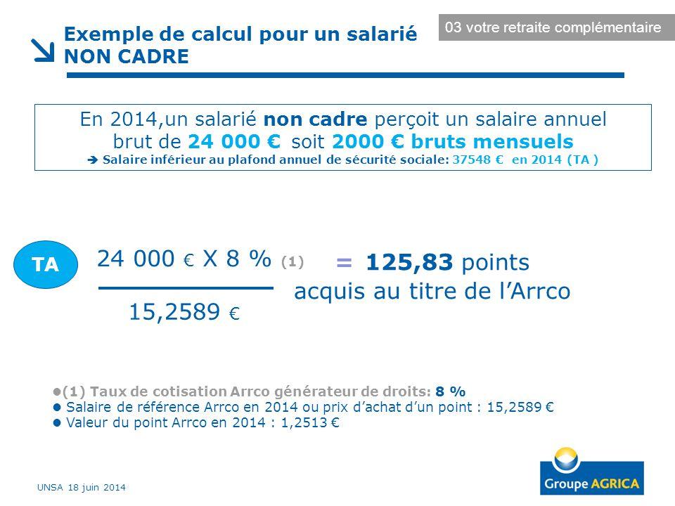 Exemple de calcul pour un salarié NON CADRE (1) Taux de cotisation Arrco générateur de droits: 8 % Salaire de référence Arrco en 2014 ou prix d'achat d'un point : 15,2589 € Valeur du point Arrco en 2014 : 1,2513 € En 2014,un salarié non cadre perçoit un salaire annuel brut de 24 000 € soit 2000 € bruts mensuels  Salaire inférieur au plafond annuel de sécurité sociale: 37548 € en 2014 (TA ) 24 000 € X 8 % (1) = 125,83 points acquis au titre de l'Arrco 15,2589 € TA UNSA 18 juin 2014 03 votre retraite complémentaire
