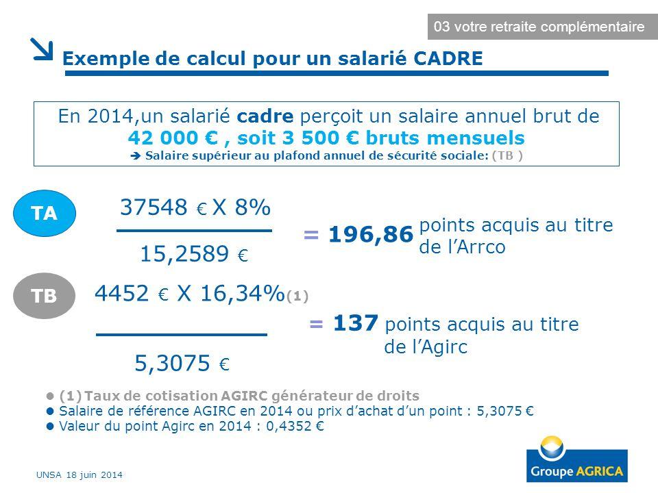 Exemple de calcul pour un salarié CADRE (1) Taux de cotisation AGIRC générateur de droits Salaire de référence AGIRC en 2014 ou prix d'achat d'un poin