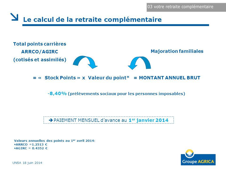 Total points carrières ARRCO/AGIRC (cotisés et assimilés) Majoration familiales = « Stock Points » x Valeur du point* = MONTANT ANNUEL BRUT -8,40% (prélèvements sociaux pour les personnes imposables)  PAIEMENT MENSUEL d'avance au 1 er janvier 2014 Le calcul de la retraite complémentaire Valeurs annuelles des points au 1 er avril 2014: ARRCO =1.2513 € AGIRC = 0.4352 € UNSA 18 juin 2014