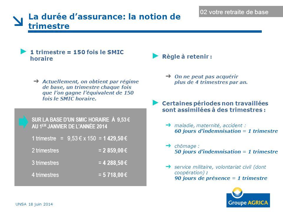 Votre régime supplémentaire 1,24 % 55UNSA 18 juin 2014