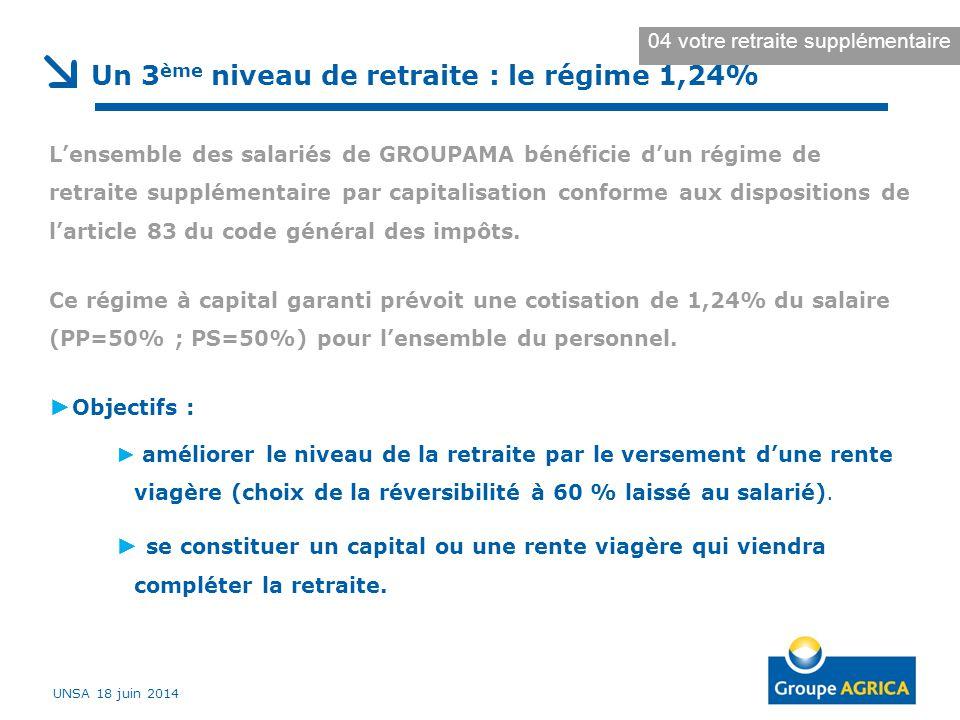 Un 3 ème niveau de retraite : le régime 1,24% L'ensemble des salariés de GROUPAMA bénéficie d'un régime de retraite supplémentaire par capitalisation conforme aux dispositions de l'article 83 du code général des impôts.