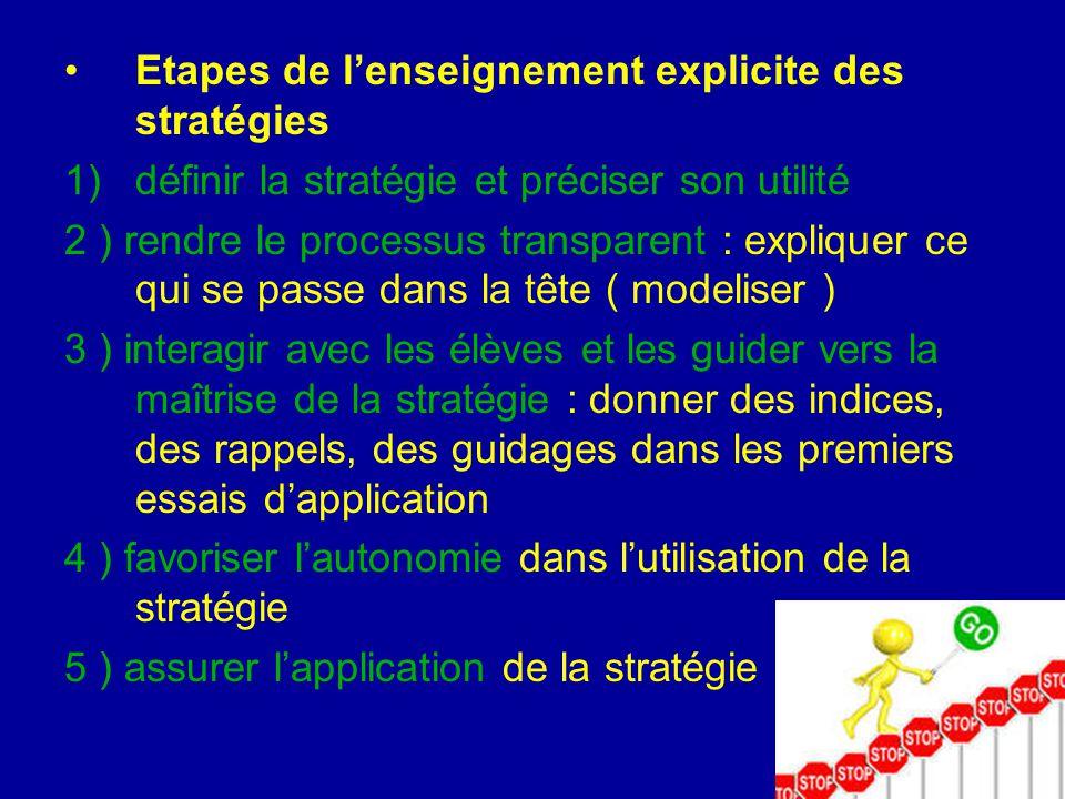 Etapes de l'enseignement explicite des stratégies 1)définir la stratégie et préciser son utilité 2 ) rendre le processus transparent : expliquer ce qu