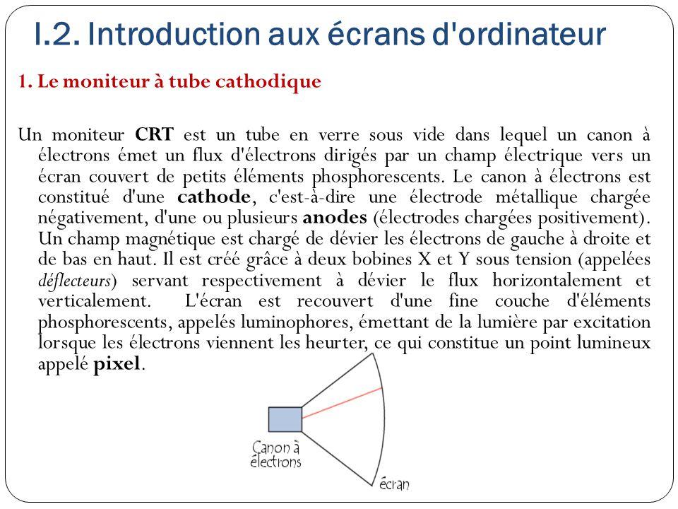 I.2. Introduction aux écrans d'ordinateur 1. Le moniteur à tube cathodique Un moniteur CRT est un tube en verre sous vide dans lequel un canon à élect