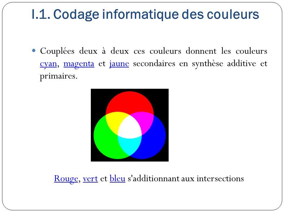 I.1. Codage informatique des couleurs Couplées deux à deux ces couleurs donnent les couleurs cyan, magenta et jaune secondaires en synthèse additive e
