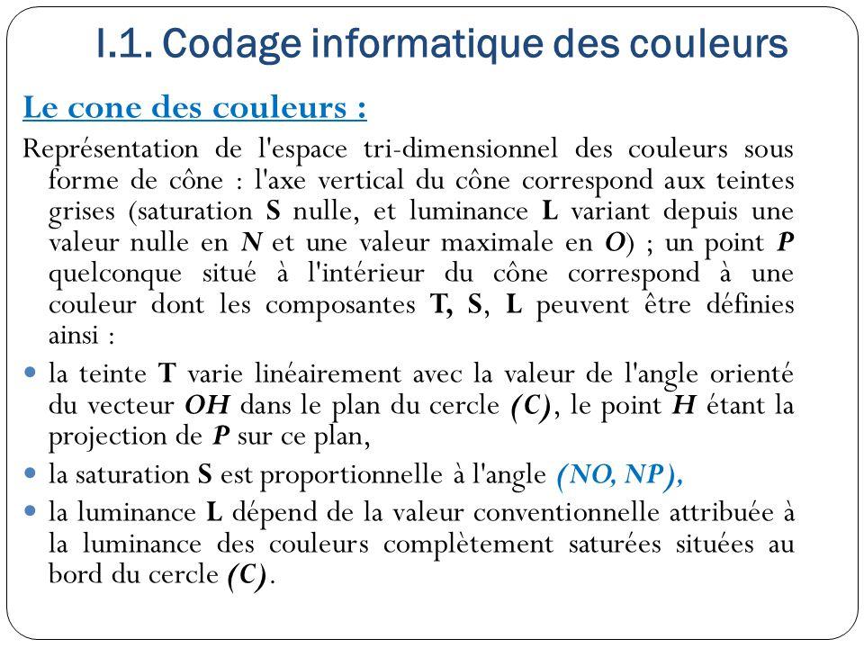 I.1. Codage informatique des couleurs Le cone des couleurs : Représentation de l'espace tri-dimensionnel des couleurs sous forme de cône : l'axe verti