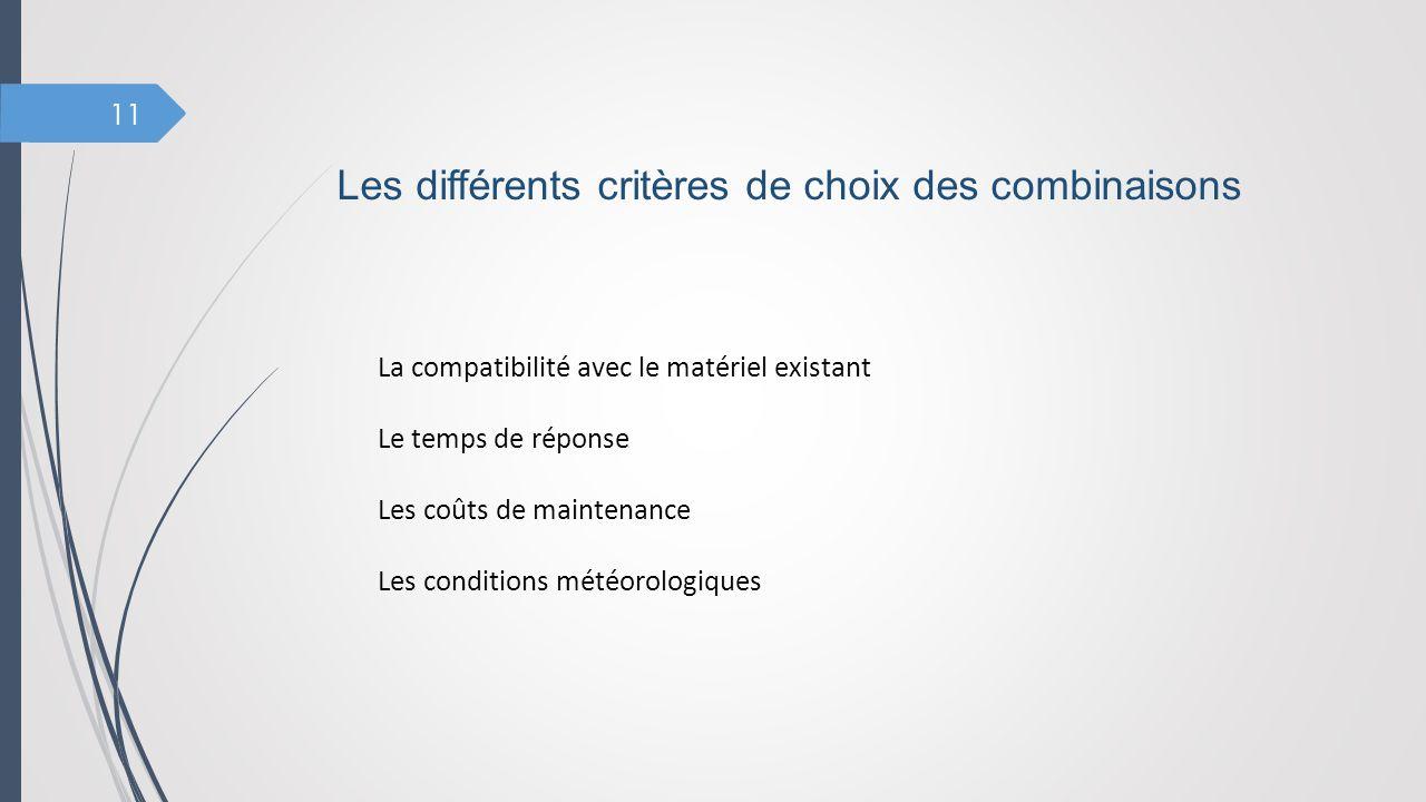 11 La compatibilité avec le matériel existant Le temps de réponse Les coûts de maintenance Les conditions météorologiques Les différents critères de c