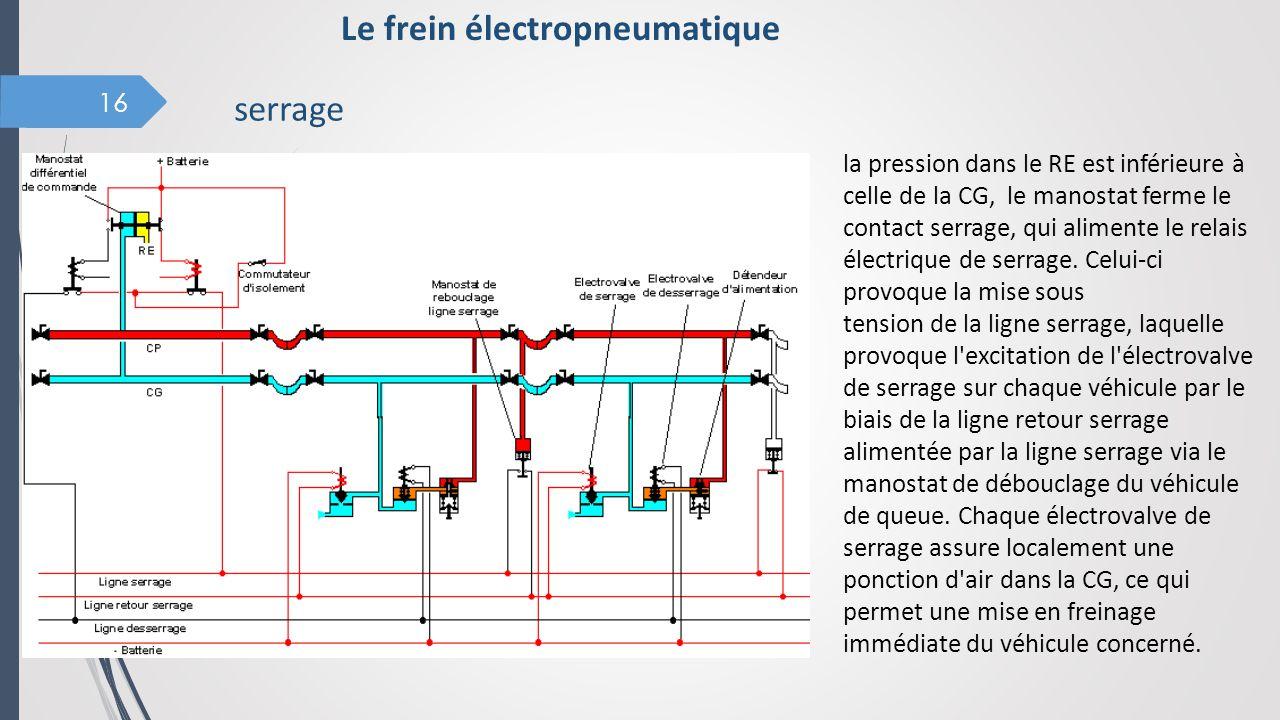 16 la pression dans le RE est inférieure à celle de la CG, le manostat ferme le contact serrage, qui alimente le relais électrique de serrage. Celui-c