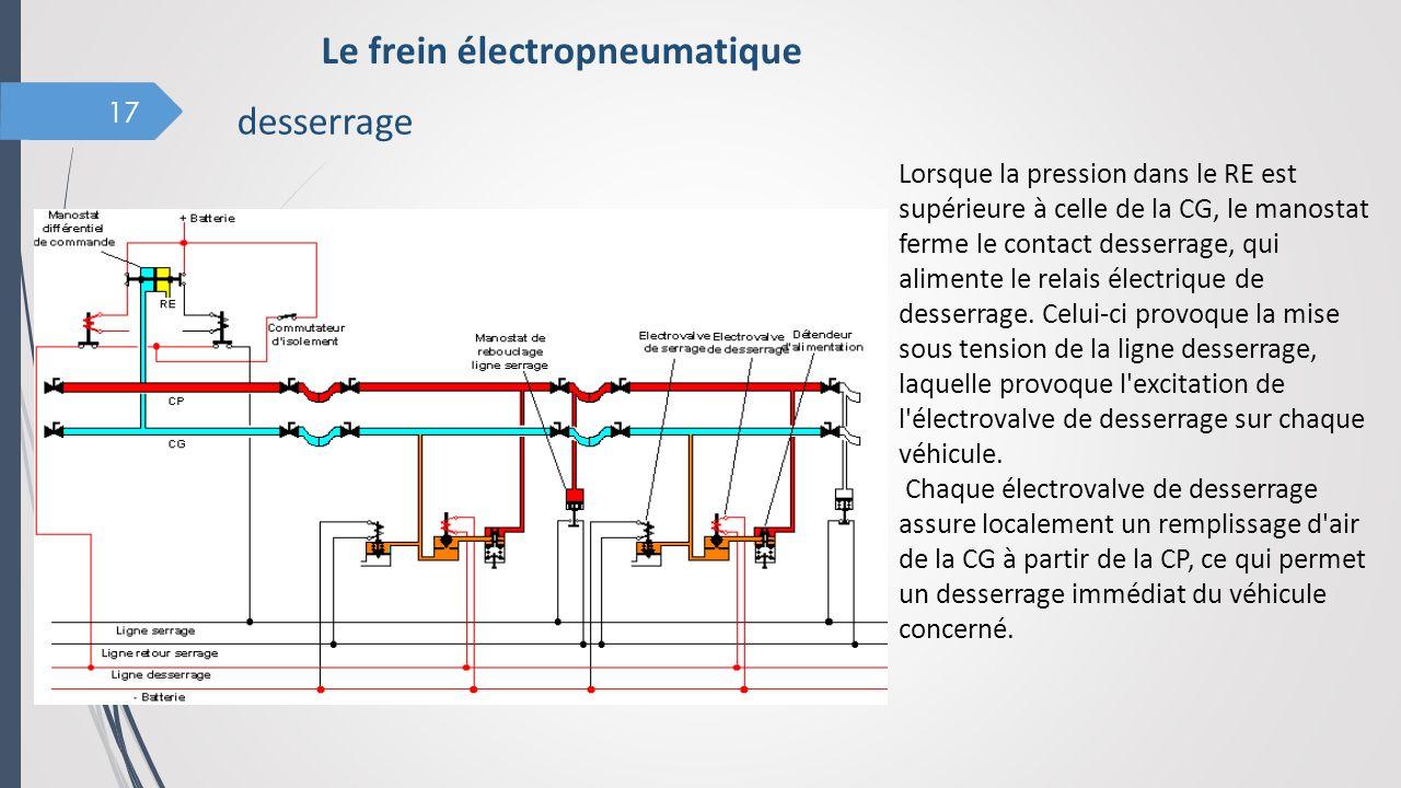 17 Le frein électropneumatique Lorsque la pression dans le RE est supérieure à celle de la CG, le manostat ferme le contact desserrage, qui alimente l
