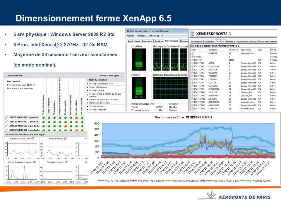 Dimensionnement ferme XenApp 6.5 6 srv physique : Windows Server 2008 R2 Std 8 Proc. Intel Xeon @ 2.27GHz - 32 Go RAM Moyenne de 30 sessions / serveur