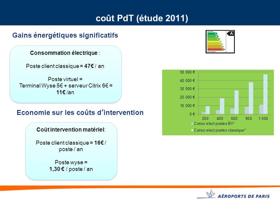 coût PdT (étude 2011) Gains énergétiques significatifs Coût intervention matériel: Poste client classique = 16€ / poste / an Poste wyse = 1,30 € / pos