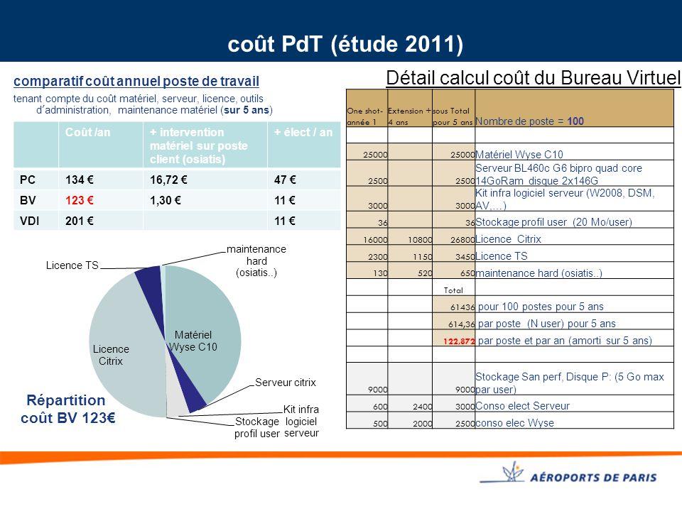 coût PdT (étude 2011) comparatif coût annuel poste de travail tenant compte du coût matériel, serveur, licence, outils d'administration, maintenance m