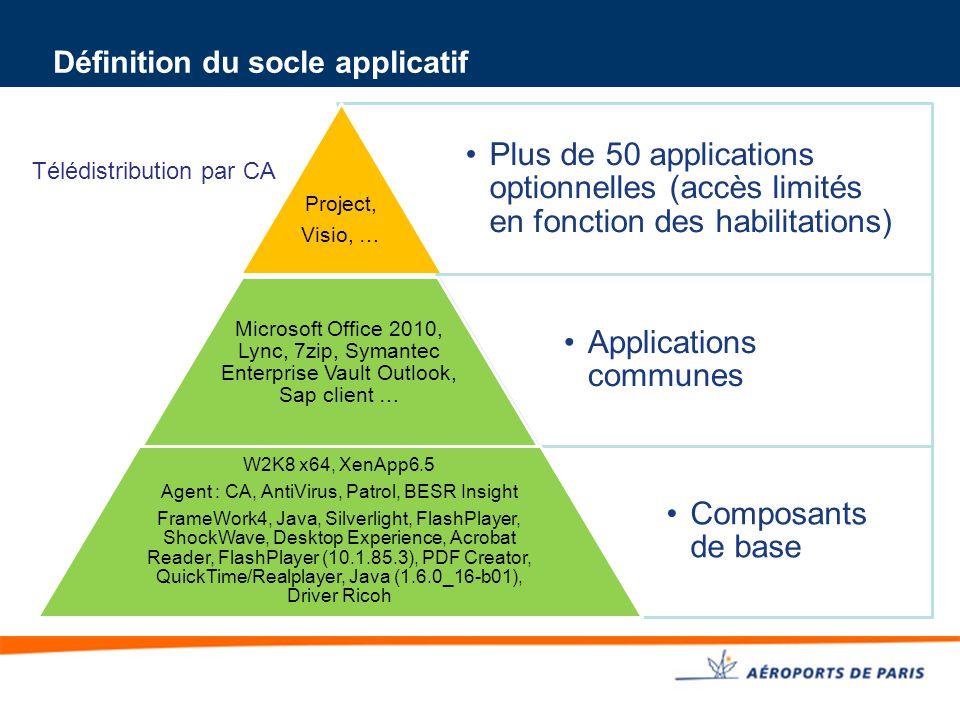 Définition du socle applicatif Plus de 50 applications optionnelles (accès limités en fonction des habilitations) Project, Visio, … Applications commu