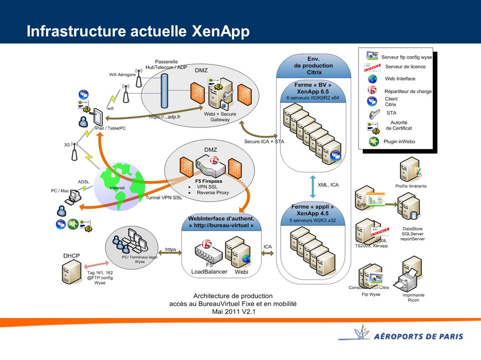 Infrastructure actuelle XenApp