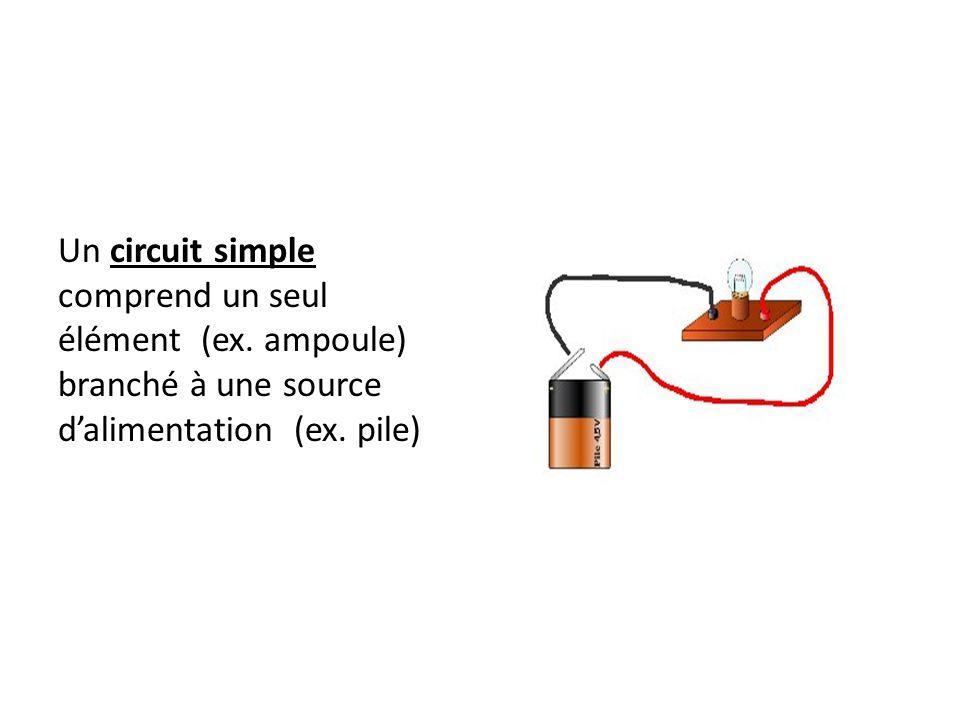 Un circuit simple comprend un seul élément (ex. ampoule) branché à une source d'alimentation (ex. pile)