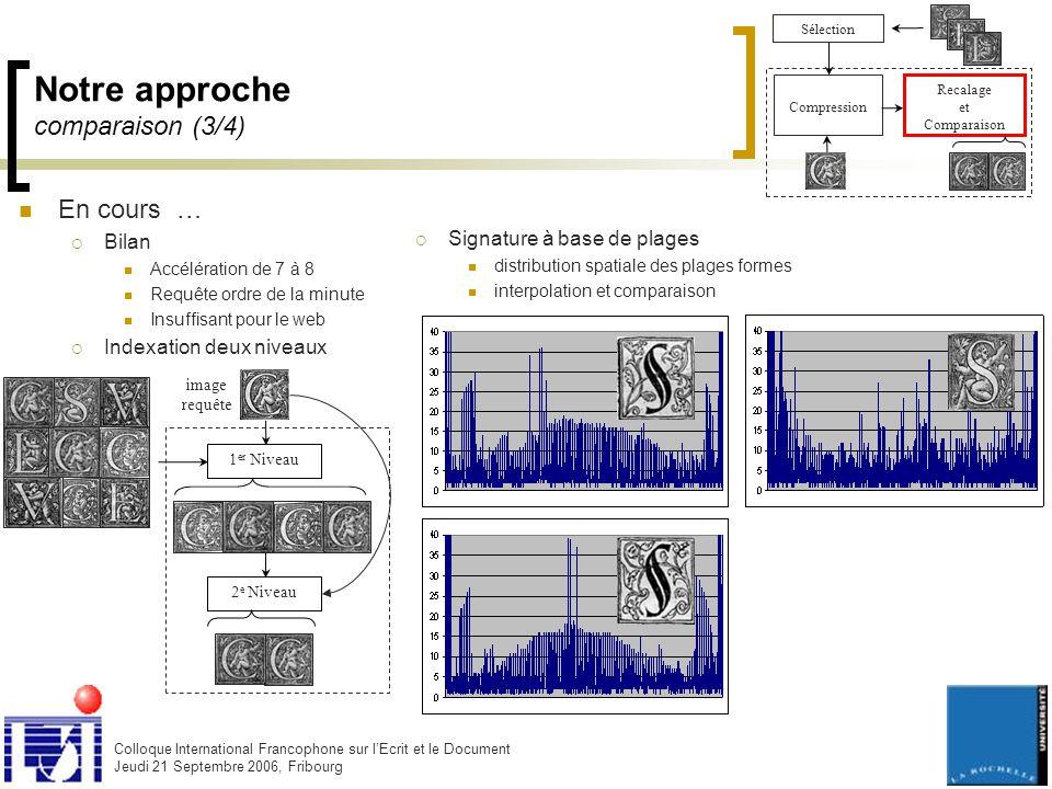 Colloque International Francophone sur l'Ecrit et le Document Jeudi 21 Septembre 2006, Fribourg Notre approche comparaison (3/4) Compression Recalage et Comparaison Sélection En cours …  Bilan Accélération de 7 à 8 Requête ordre de la minute Insuffisant pour le web  Indexation deux niveaux image requête 1 er Niveau 2 e Niveau  Signature à base de plages distribution spatiale des plages formes interpolation et comparaison