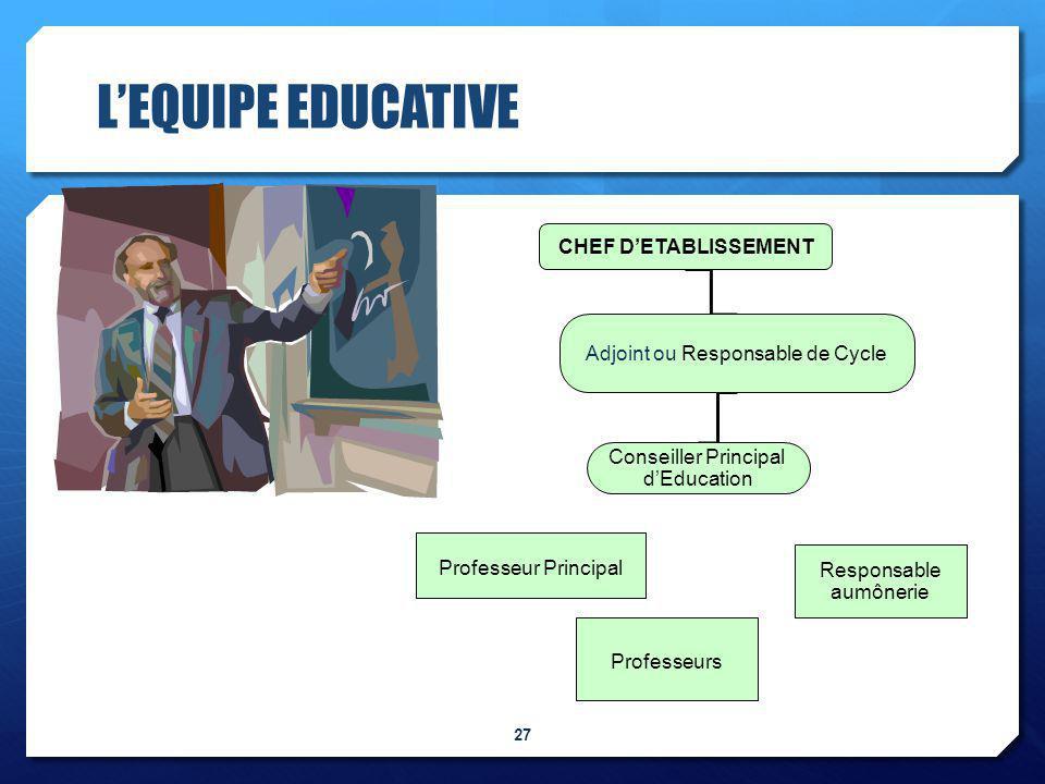 L'EQUIPE EDUCATIVE 27 CHEF D'ETABLISSEMENT Adjoint ou Responsable de Cycle Conseiller Principal d'Education Professeurs Responsable aumônerie Professeur Principal