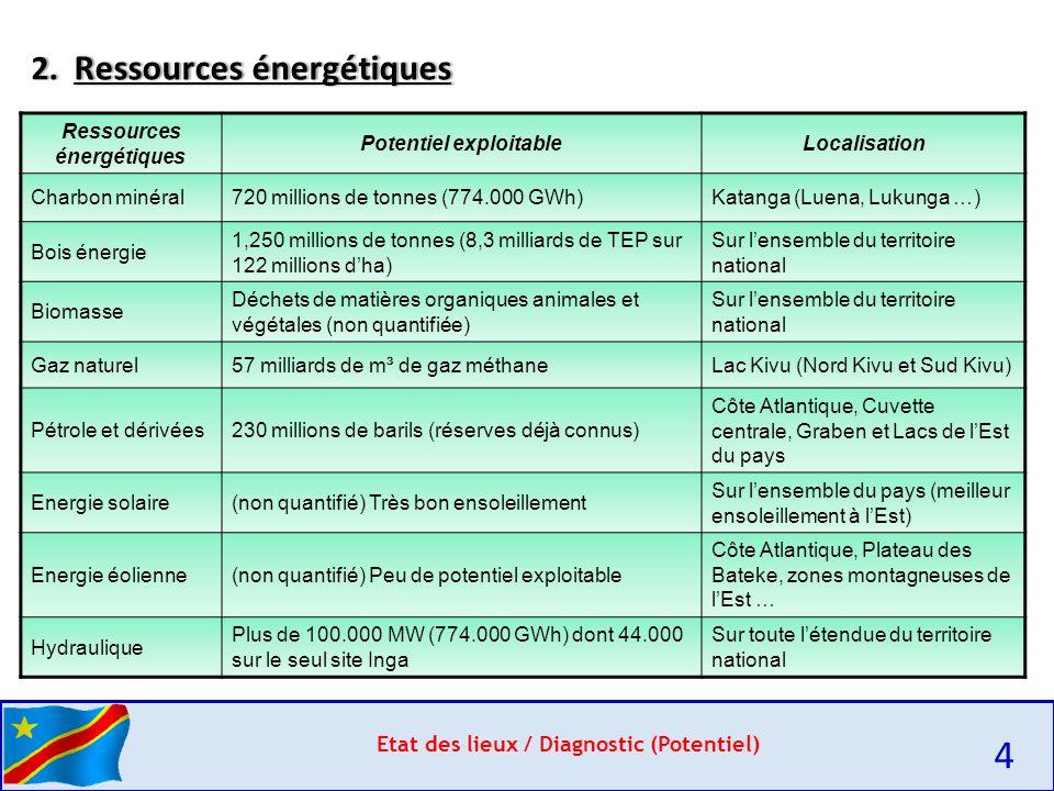 Etat des lieux / Diagnostic (Potentiel) 2.