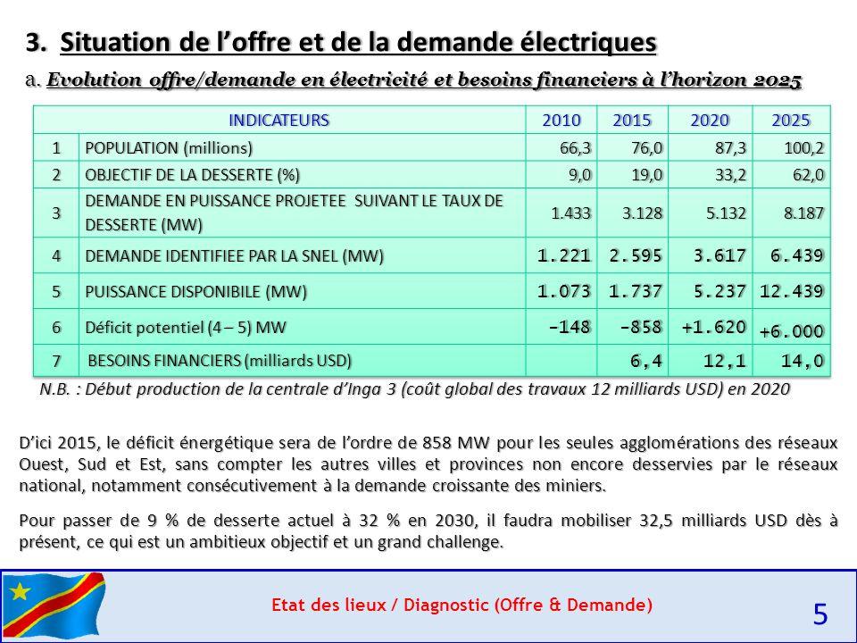 Etat des lieux / Diagnostic (Offre & Demande) 5 3.