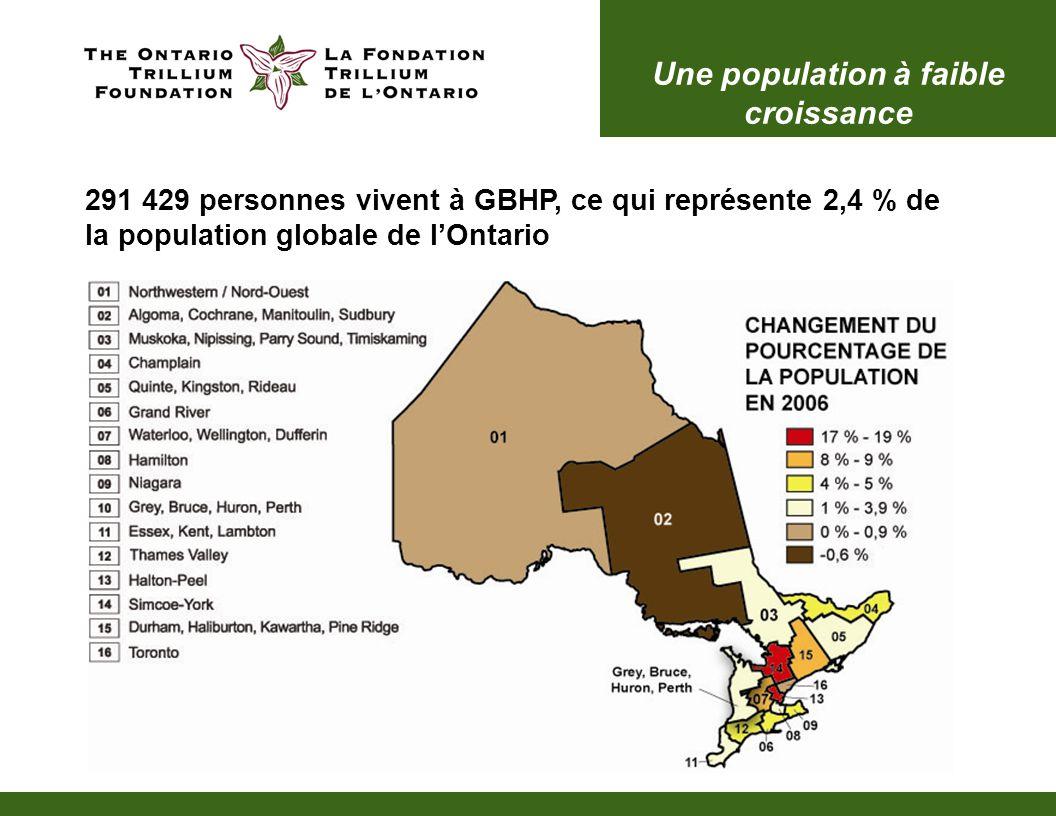 Une population à faible croissance 291 429 personnes vivent à GBHP, ce qui représente 2,4 % de la population globale de l'Ontario