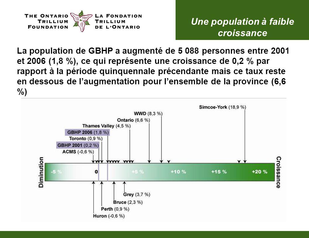 Une population à faible croissance La population de GBHP a augmenté de 5 088 personnes entre 2001 et 2006 (1,8 %), ce qui représente une croissance de 0,2 % par rapport à la période quinquennale précendante mais ce taux reste en dessous de l'augmentation pour l'ensemble de la province (6,6 %)
