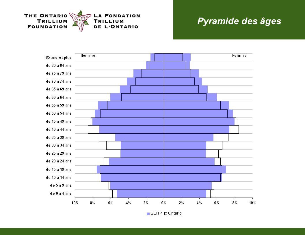 Pyramide des âges