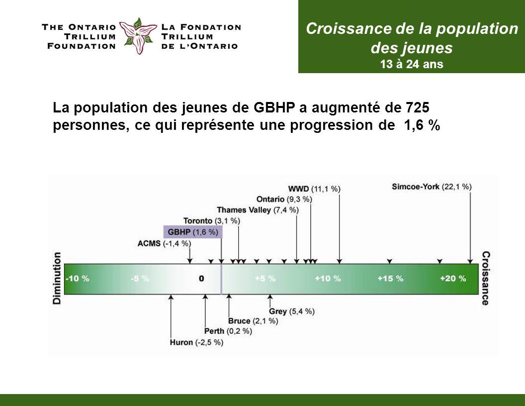 Croissance de la population des jeunes 13 à 24 ans La population des jeunes de GBHP a augmenté de 725 personnes, ce qui représente une progression de 1,6 %