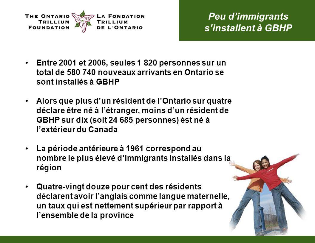 Peu d'immigrants s'installent à GBHP Entre 2001 et 2006, seules 1 820 personnes sur un total de 580 740 nouveaux arrivants en Ontario se sont installés à GBHP Alors que plus d'un résident de l'Ontario sur quatre déclare être né à l'étranger, moins d'un résident de GBHP sur dix (soit 24 685 personnes) ést né à l'extérieur du Canada La période antérieure à 1961 correspond au nombre le plus élevé d'immigrants installés dans la région Quatre-vingt douze pour cent des résidents déclarent avoir l'anglais comme langue maternelle, un taux qui est nettement supérieur par rapport à l'ensemble de la province