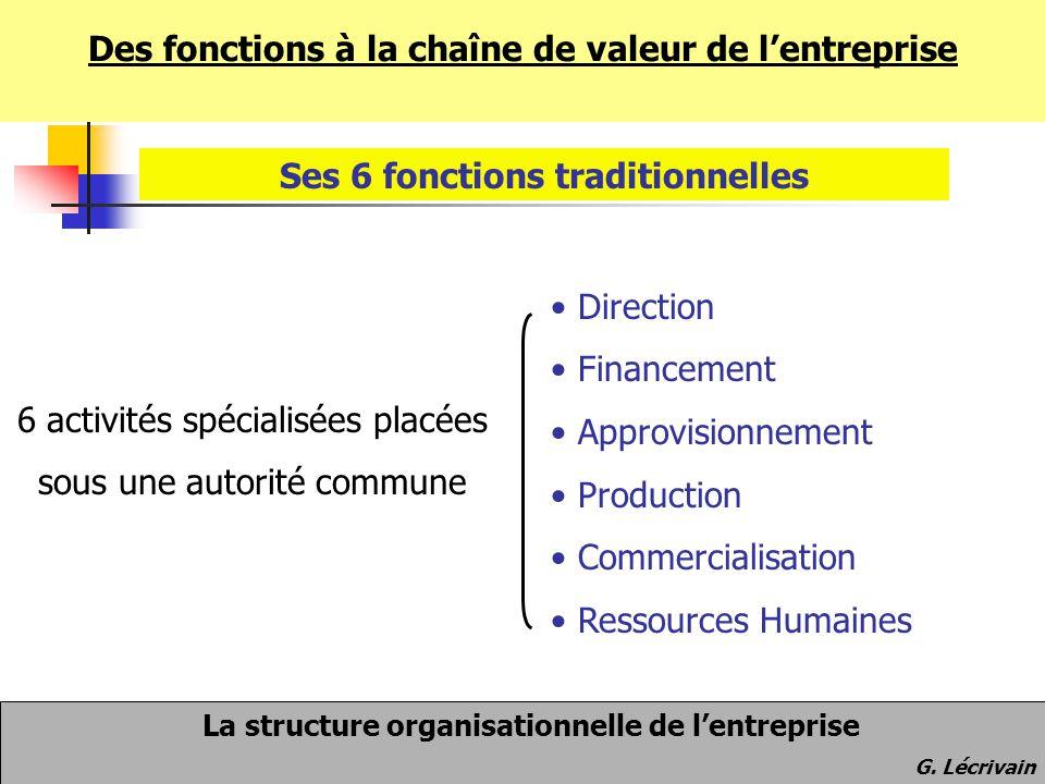 La structure organisationnelle de l'entreprise G. Lécrivain Des fonctions à la chaîne de valeur de l'entreprise Ses 6 fonctions traditionnelles Direct