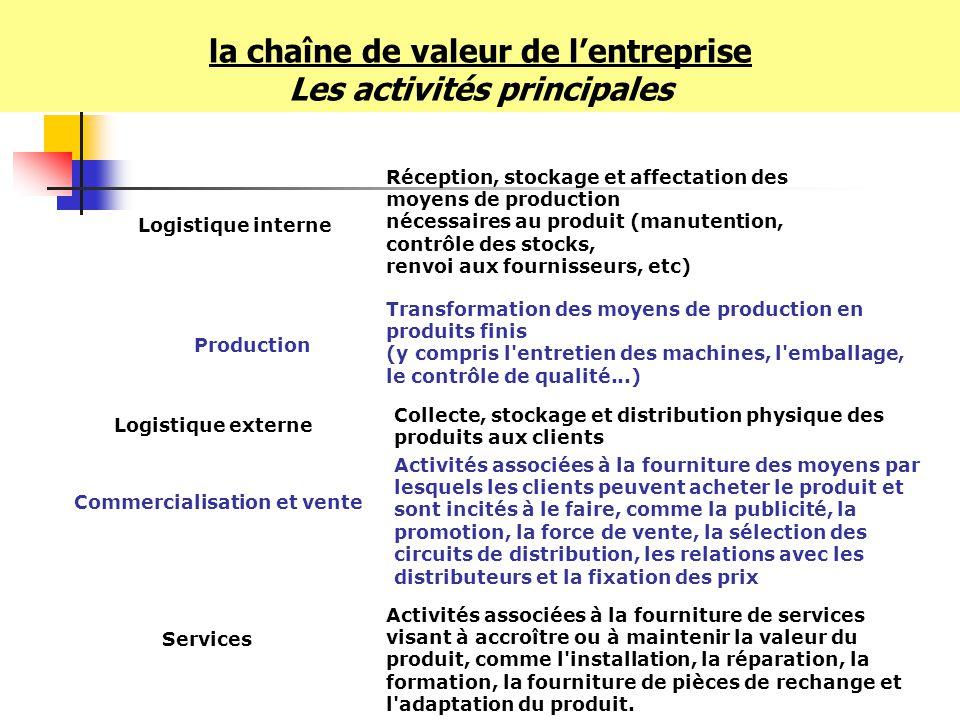 Services Logistique interne Réception, stockage et affectation des moyens de production nécessaires au produit (manutention, contrôle des stocks, renv