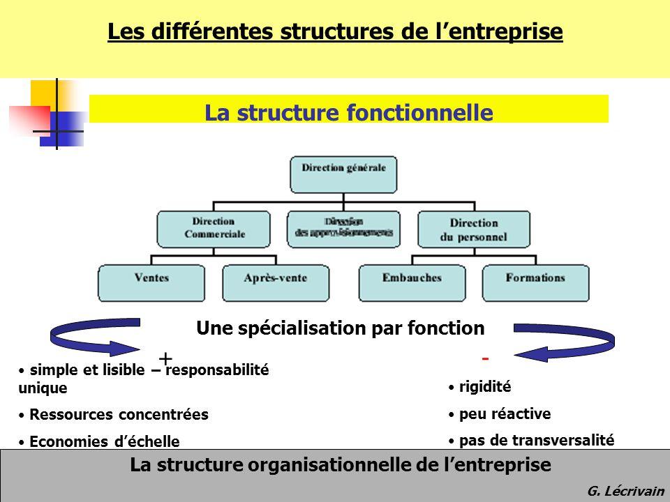 Les différentes structures de l'entreprise La structure fonctionnelle Une spécialisation par fonction +- simple et lisible – responsabilité unique Res
