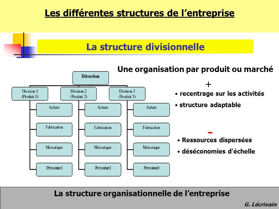 Les différentes structures de l'entreprise La structure divisionnelle Une organisation par produit ou marché Ressources dispersées déséconomies d'éche