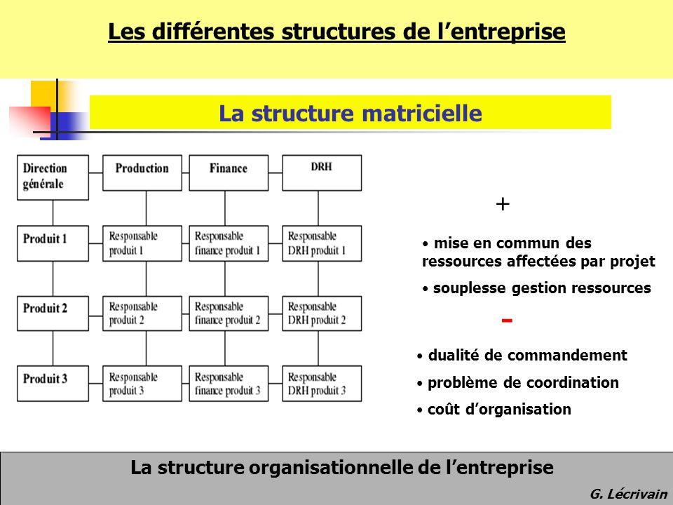 Les différentes structures de l'entreprise La structure matricielle mise en commun des ressources affectées par projet souplesse gestion ressources du