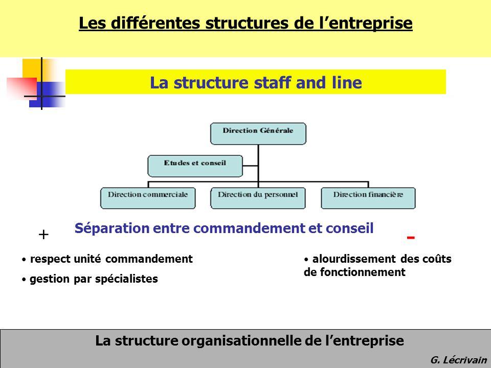 Les différentes structures de l'entreprise La structure staff and line + respect unité commandement gestion par spécialistes - alourdissement des coût