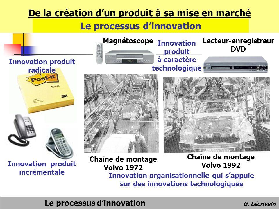 De la création d'un produit à sa mise en marché Le processus d'innovation Le processus d'innovation G. Lécrivain MagnétoscopeLecteur-enregistreur DVD