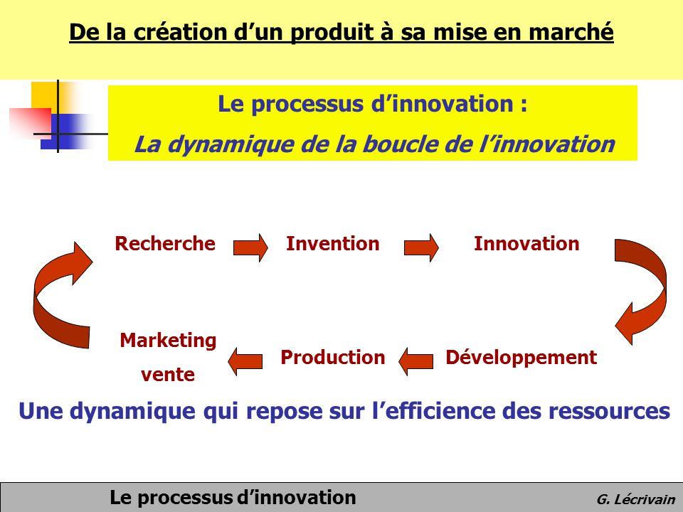 De la création d'un produit à sa mise en marché Le processus d'innovation : La dynamique de la boucle de l'innovation RechercheInventionInnovation Dév