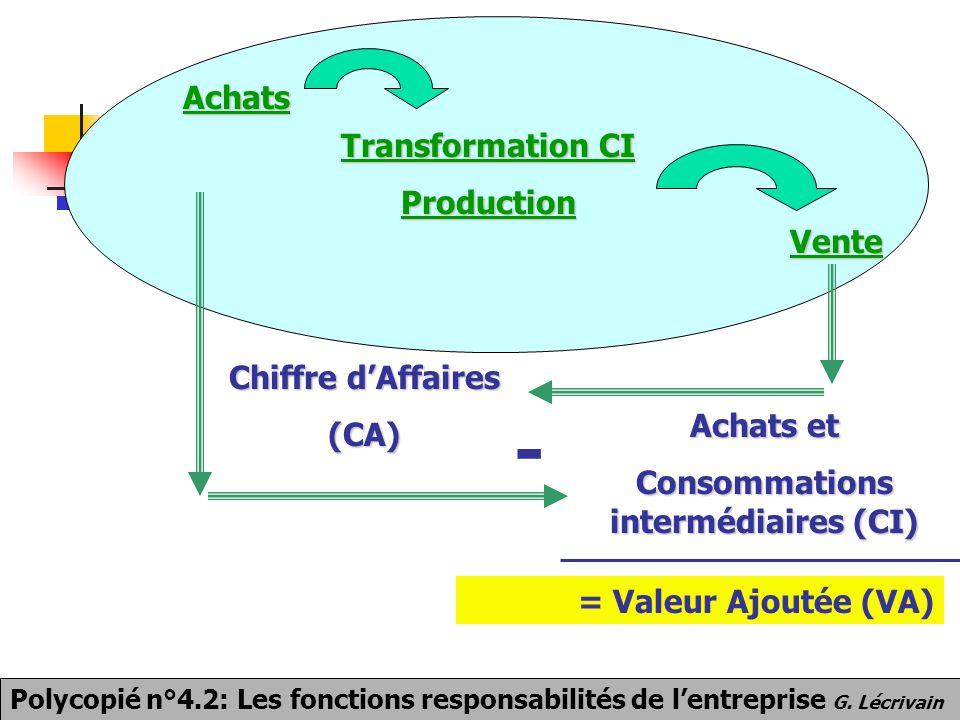 Achats Transformation CI Production Vente Chiffre d'Affaires (CA) - Achats et Consommations intermédiaires (CI) = Valeur Ajoutée (VA) Polycopié n°4.2: