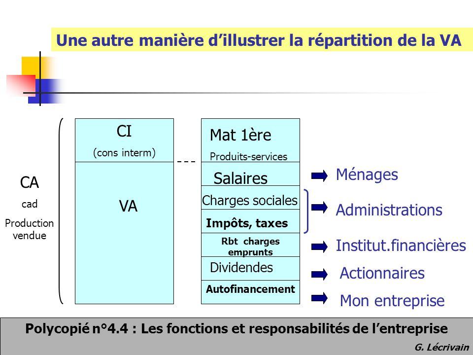 Les différentes structures de l'entreprise La structure matricielle mise en commun des ressources affectées par projet souplesse gestion ressources dualité de commandement problème de coordination coût d'organisation + - La structure organisationnelle de l'entreprise G.
