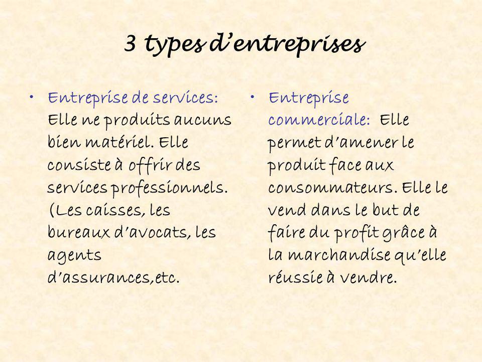 3 types d'entreprises Entreprise de services: Elle ne produits aucuns bien matériel. Elle consiste à offrir des services professionnels. (Les caisses,
