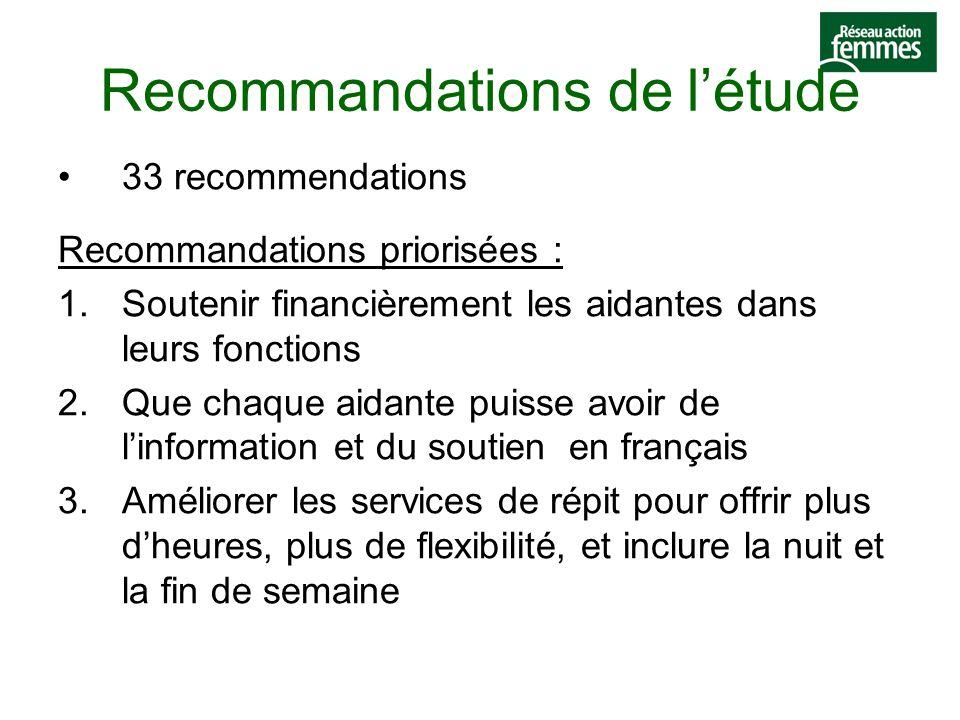 Recommandations de l'étude 33 recommendations Recommandations priorisées : 1.Soutenir financièrement les aidantes dans leurs fonctions 2.Que chaque aidante puisse avoir de l'information et du soutien en français 3.Améliorer les services de répit pour offrir plus d'heures, plus de flexibilité, et inclure la nuit et la fin de semaine