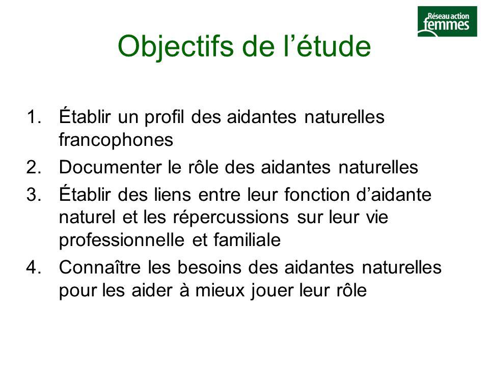 Objectifs de l'étude 1.Établir un profil des aidantes naturelles francophones 2.Documenter le rôle des aidantes naturelles 3.Établir des liens entre leur fonction d'aidante naturel et les répercussions sur leur vie professionnelle et familiale 4.Connaître les besoins des aidantes naturelles pour les aider à mieux jouer leur rôle