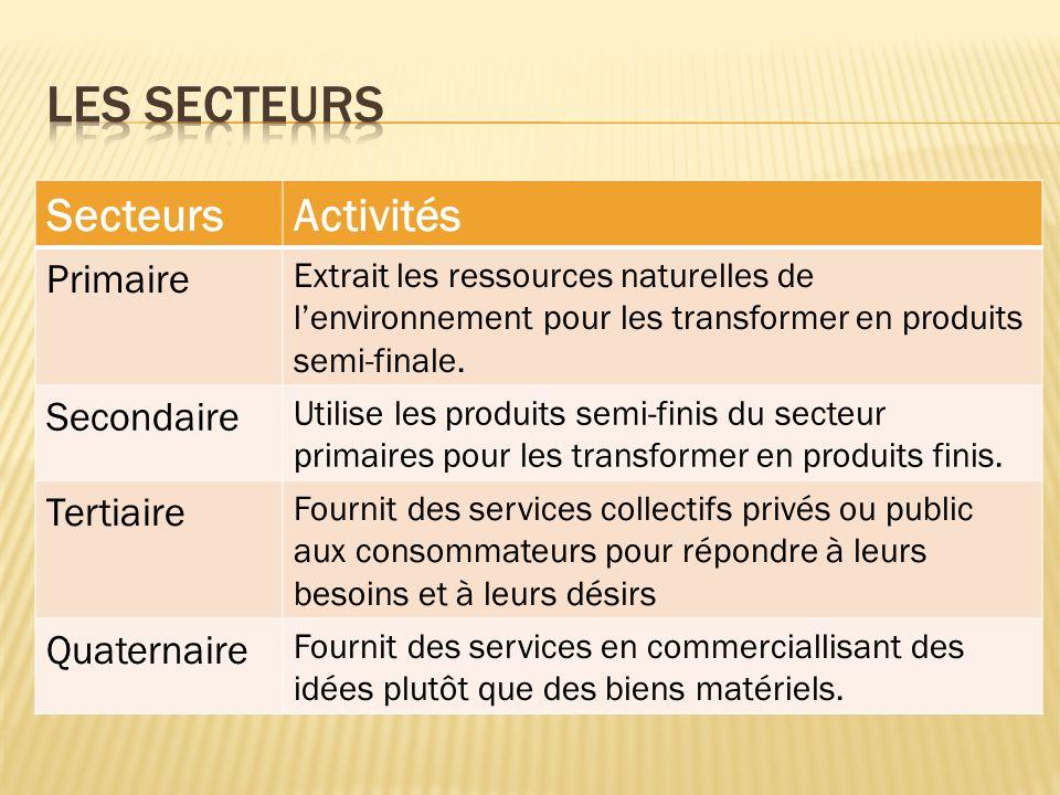 SecteursActivités Primaire Extrait les ressources naturelles de l'environnement pour les transformer en produits semi-finale. Secondaire Utilise les p