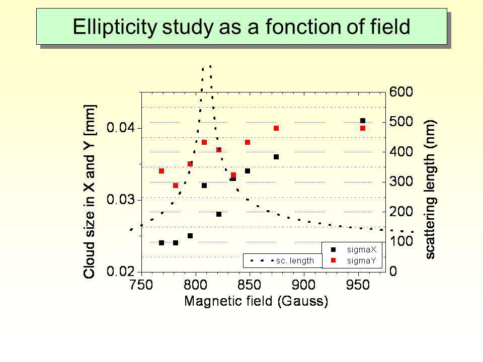 Ellipticity study as a fonction of field
