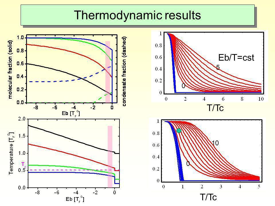 Thermodynamic results Eb/T=cst T/Tc 0 5 10 0