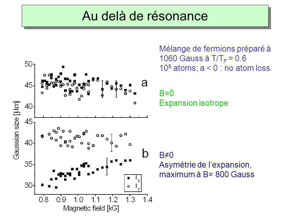 B=0 Expansion isotrope B≠0 Asymétrie de l'expansion, maximum à B= 800 Gauss Mélange de fermions préparé à 1060 Gauss à T/T F = 0.6 10 5 atoms; a < 0 :