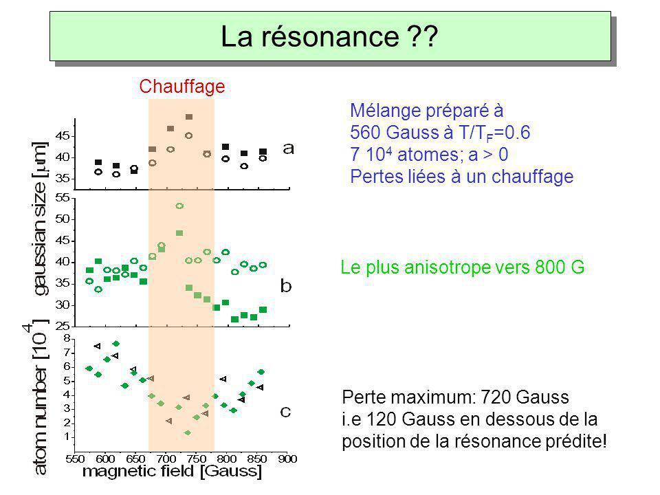 Mélange préparé à 560 Gauss à T/T F =0.6 7 10 4 atomes; a > 0 Pertes liées à un chauffage Perte maximum: 720 Gauss i.e 120 Gauss en dessous de la posi